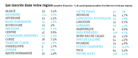 Inscrits par régions aux JPO 2015